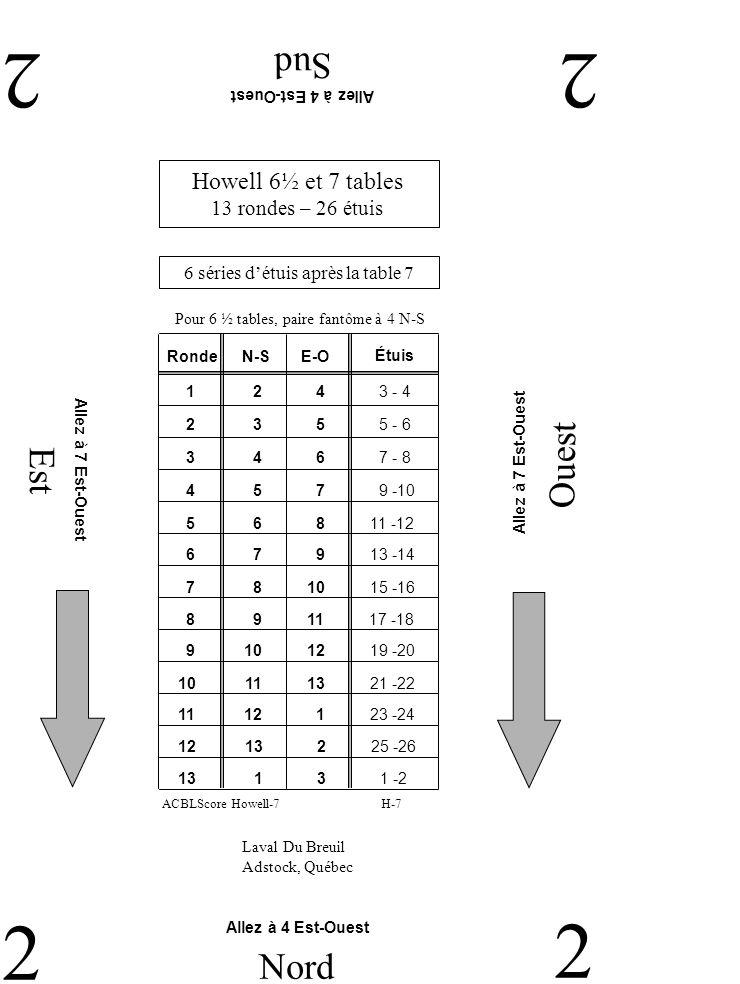 Est Ouest Sud 33 3 Nord 3 Laval Du Breuil Adstock, Québec Howell 6½ et 7 tables 13 rondes – 26 étuis 6 séries détuis après la table 7 H-7ACBLScore Howell-7 Pour 6 ½ tables, paire fantôme à 4 N-S RondeN-SE-O 2 10 11 7 - 8 1 9 10 5 - 6 3 11 12 9 -10 4 12 13 11 -12 5 13 1 13 -14 6 1 2 15 -16 7 2 3 17 -18 9 4 5 21 -22 8 3 4 19 -20 11 6 7 25 -26 10 5 6 23 -24 12 7 8 1 - 2 13 8 9 3 - 4 Étuis Allez à 5 Nord-Sud Allez à 3 Nord-Sud