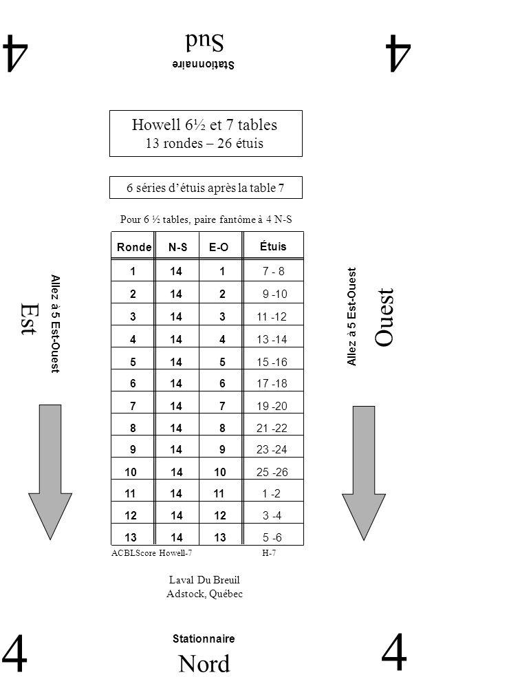 Est Ouest Sud 44 4 Nord 4 Laval Du Breuil Adstock, Québec Stationnaire Allez à 5 Est-Ouest Howell 6½ et 7 tables 13 rondes – 26 étuis 6 séries détuis après la table 7 H-7ACBLScore Howell-7 Pour 6 ½ tables, paire fantôme à 4 N-S RondeN-SE-O 2 14 2 9 -10 1 14 1 7 - 8 3 14 3 11 -12 4 14 4 13 -14 5 14 5 15 -16 6 14 6 17 -18 7 14 7 19 -20 9 14 9 23 -24 8 14 8 21 -22 11 14 11 1 -2 10 14 10 25 -26 12 14 12 3 -4 13 14 13 5 -6 Étuis
