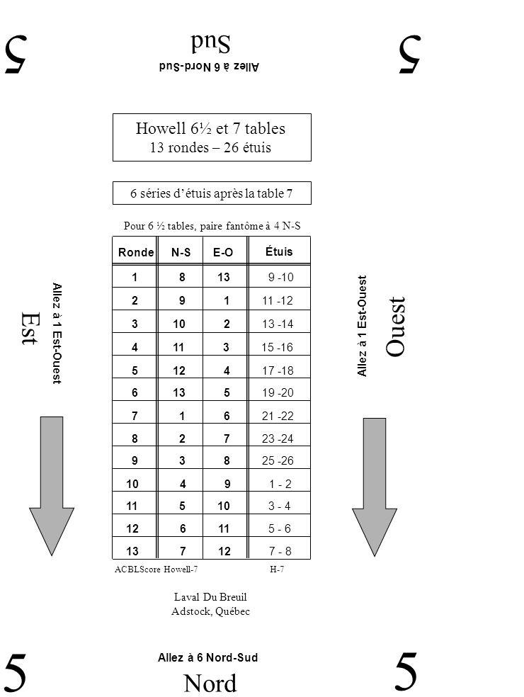 Est Ouest Sud 55 5 Nord 5 Laval Du Breuil Adstock, Québec Allez à 6 Nord-Sud Allez à 1 Est-Ouest Howell 6½ et 7 tables 13 rondes – 26 étuis 6 séries détuis après la table 7 H-7ACBLScore Howell-7 Pour 6 ½ tables, paire fantôme à 4 N-S RondeN-SE-O 2 9 1 11 -12 1 8 13 9 -10 3 10 2 13 -14 4 11 3 15 -16 5 12 4 17 -18 6 13 5 19 -20 7 1 6 21 -22 9 3 8 25 -26 8 2 7 23 -24 11 5 10 3 - 4 10 4 9 1 - 2 12 6 11 5 - 6 13 7 12 7 - 8 Étuis