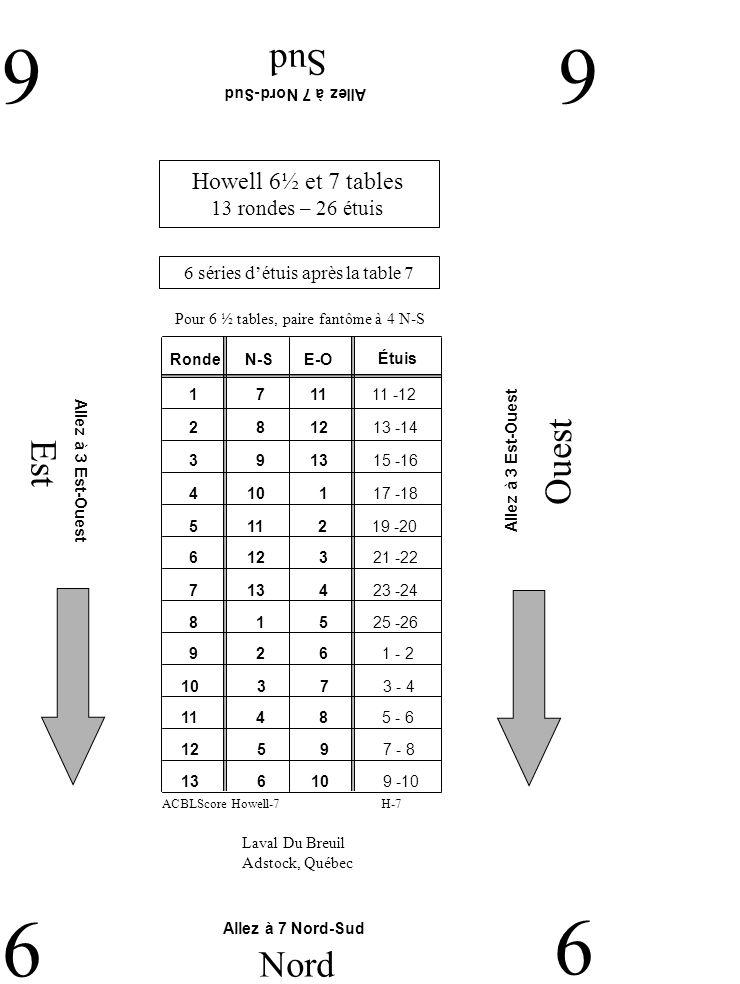 Est Ouest Sud 77 7 Nord 7 Laval Du Breuil Adstock, Québec Allez à 1 Nord-Sud Allez à 2 Nord-Sud Howell 6½ et 7 tables 13 rondes – 26 étuis 6 séries détuis après la table 7 H-7ACBLScore Howell-7 Pour 6 ½ tables, paire fantôme à 4 N-S RondeN-SE-O 2 7 4 15 -16 1 6 3 13 -14 3 8 5 17 -18 4 9 6 19 -20 5 10 7 21 -22 6 11 8 23 -24 7 12 9 25 -26 9 1 11 3 - 4 8 13 10 1 - 2 11 3 13 7 - 8 10 2 12 5 - 6 12 4 1 9 -10 13 5 2 11 -12 Étuis