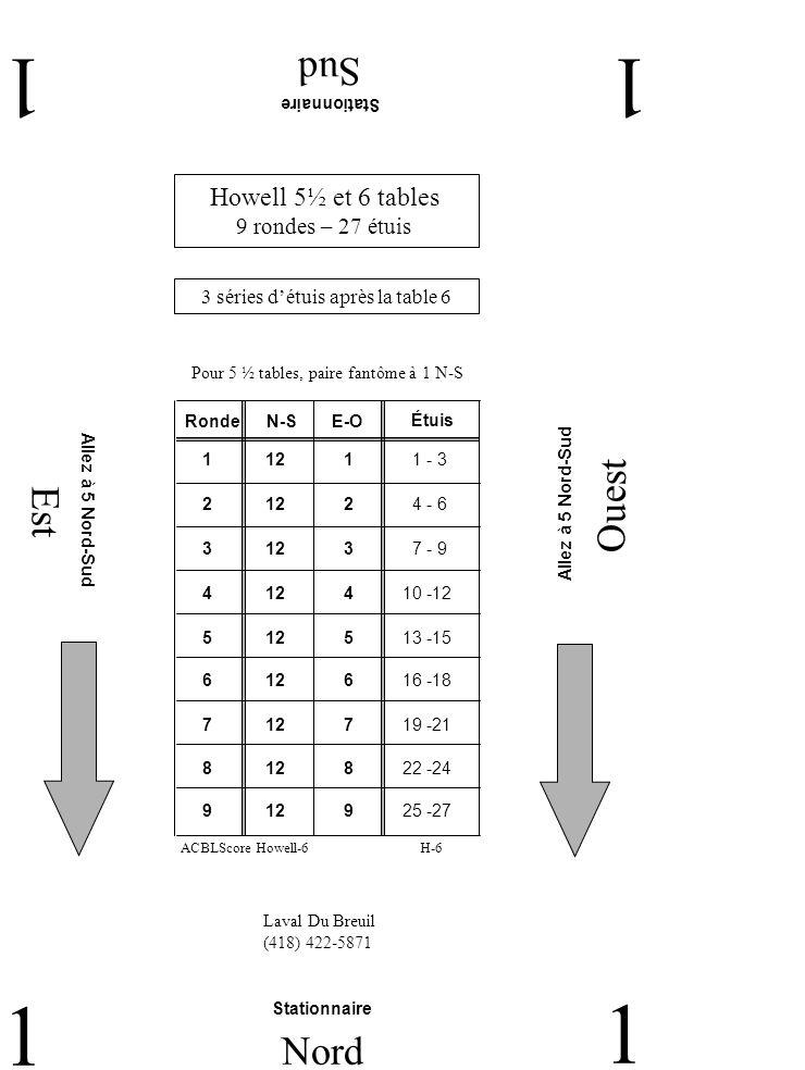 Est Ouest Sud 22 2 Nord 2 Laval Du Breuil (418) 422-5871 Howell 5½ et 6 tables 9 rondes – 27 étuis 3 séries détuis après la table 6 Pour 5 ½ tables, paire fantôme à 1 N-S RondeN-SE-O 2 11 5 7 - 9 1 11 4 4 - 6 3 11 6 10 -12 4 7 11 13 -15 5 8 11 16 -18 6 11 9 19 -21 7 11 1 22 -24 9 3 11 1 - 3 8 2 11 25 -27 Étuis H-6ACBLScore Howell-6 La paire 11 reste à la table L autre paire à 6 Est-Ouest La paire 11 reste à la table L autre paire à 6 Est-Ouest La paire 11 reste à la table L autre paire à 6 Est-Ouest La paire 11 reste à la table L autre paire à 6 Est-Ouest