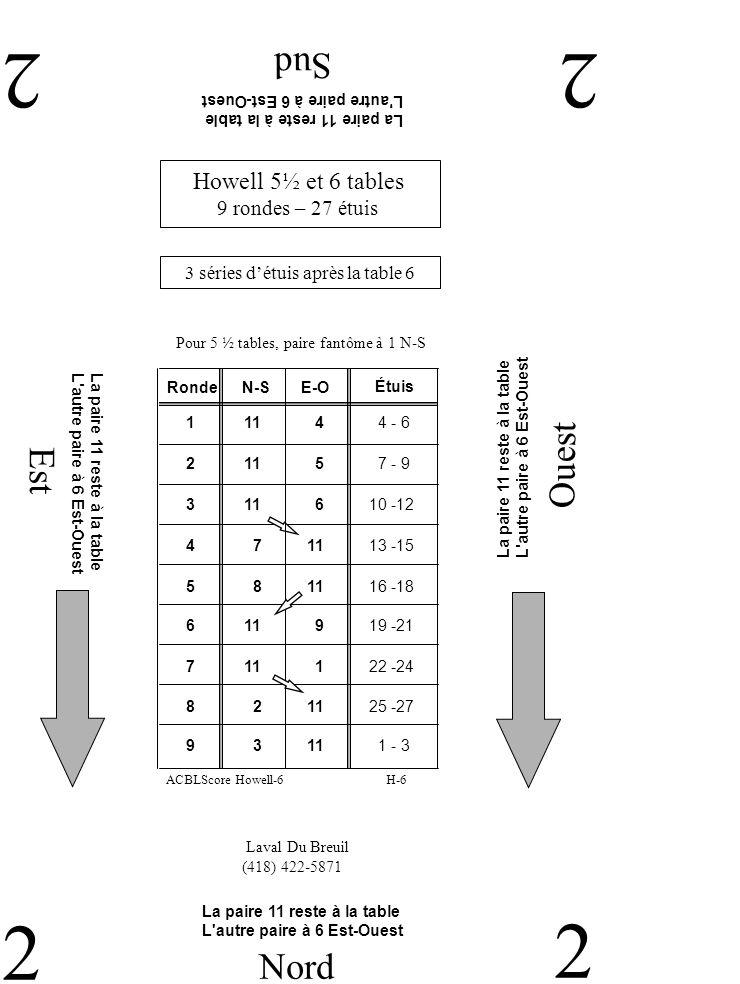 Est Ouest Sud 33 3 Nord 3 Laval Du Breuil (418) 422-5871 Howell 5½ et 6 tables 9 rondes – 27 étuis 3 séries détuis après la table 6 Pour 5 ½ tables, paire fantôme à 1 N-S H-6ACBLScore Howell-6 RondeN-SE-O 2 10 9 10-12 1 10 8 7 - 9 3 1 10 13 -15 4 2 10 16 -18 5 10 3 19 -21 6 10 4 22 -24 7 5 10 25 -27 9 7 10 4 - 6 8 6 10 1 - 3 Étuis La paire 10 reste à la table L autre paire à 4 Est-Ouest La paire 10 reste à la table L autre paire à 4 Est-Ouest La paire 10 reste à la table L autre paire à 4 Est-Ouest La paire 10 reste à la table L autre paire à 4 Est-Ouest