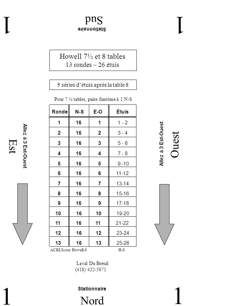 Est Ouest Sud 22 2 Nord 2 Laval Du Breuil (418) 422-5871 La paire 15 reste à la table Lautre paire à 7 Nord-Sud La paire 15 reste à la table Lautre paire à 7 Nord-Sud Howell 7½ et 8 tables 13 rondes – 26 étuis 5 séries détuis après la table 8 Pour 7 ½ tables, paire fantôme à 1 N-S H-8ACBLScore Howell-8 RondeN-SE-O 2 5 15 5 - 6 1 4 15 3 - 4 3 6 15 7 - 8 4 7 15 9 -10 5 8 15 11-12 6 9 15 13-14 7 10 15 15-16 9 15 12 19-20 8 15 11 17-18 11 15 1 23-24 10 15 13 21-22 12 15 2 25-26 13 15 3 1 - 2 Étuis La paire 15 reste à la table L autre paire à 7 Nord-Sud La paire 15 reste à la table L autre paire à 7 Nord-Sud