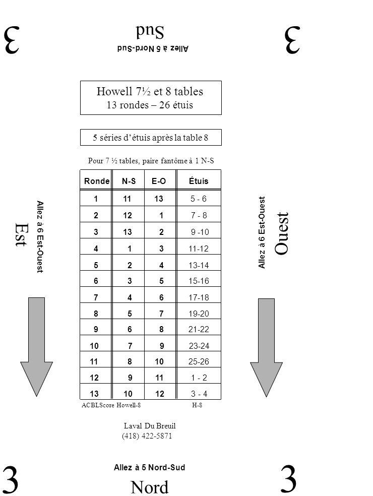 Est Ouest Sud 33 3 Nord 3 Laval Du Breuil (418) 422-5871 Allez à 5 Nord-Sud Allez à 6 Est-Ouest Howell 7½ et 8 tables 13 rondes – 26 étuis 5 séries détuis après la table 8 Pour 7 ½ tables, paire fantôme à 1 N-S H-8ACBLScore Howell-8 RondeN-SE-O 2 12 1 7 - 8 1 11 13 5 - 6 3 13 2 9 -10 4 1 3 11-12 5 2 4 13-14 6 3 5 15-16 7 4 6 17-18 9 6 8 21-22 8 5 7 19-20 11 8 10 25-26 10 7 9 23-24 12 9 11 1 - 2 13 10 12 3 - 4 Étuis