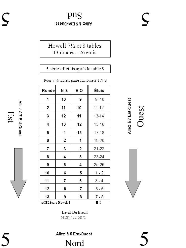 Est Ouest Sud 55 5 Nord 5 Laval Du Breuil (418) 422-5871 Allez à 5 Est-Ouest Allez à 7 Est-Ouest Howell 7½ et 8 tables 13 rondes – 26 étuis 5 séries détuis après la table 8 Pour 7 ½ tables, paire fantôme à 1 N-S H-8ACBLScore Howell-8 RondeN-SE-O 2 11 10 11-12 1 10 9 9 -10 3 12 11 13-14 4 13 12 15-16 5 1 13 17-18 6 2 1 19-20 7 3 2 21-22 9 5 4 25-26 8 4 3 23-24 11 7 6 3 - 4 10 6 5 1 - 2 12 8 7 5 - 6 13 9 8 7 - 8 Étuis
