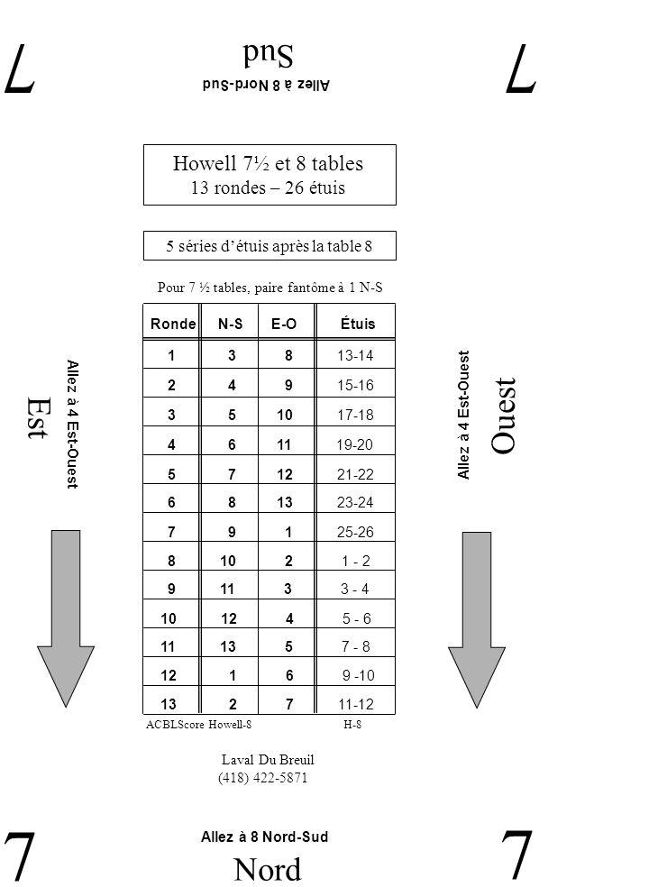 Est Ouest Sud 77 7 Nord 7 Laval Du Breuil (418) 422-5871 Allez à 8 Nord-Sud Allez à 4 Est-Ouest Howell 7½ et 8 tables 13 rondes – 26 étuis 5 séries détuis après la table 8 Pour 7 ½ tables, paire fantôme à 1 N-S H-8ACBLScore Howell-8 RondeN-SE-O 2 4 9 15-16 1 3 8 13-14 3 5 10 17-18 4 6 11 19-20 5 7 12 21-22 6 8 13 23-24 7 9 1 25-26 9 11 3 3 - 4 8 10 2 1 - 2 11 13 5 7 - 8 10 12 4 5 - 6 12 1 6 9 -10 13 2 7 11-12 Étuis