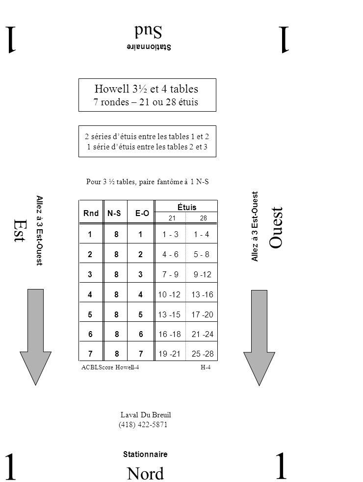 Est Ouest Sud 11 1 Nord 1 Howell 3½ et 4 tables 7 rondes – 21 ou 28 étuis Laval Du Breuil (418) 422-5871 Stationnaire H-4ACBLScore Howell-4 Pour 3 ½ tables, paire fantôme à 1 N-S Stationnaire Allez à 3 Est-Ouest RndN-SE-O Étuis 2 8 2 4 - 6 5 - 8 1 8 1 1 - 3 1 - 4 3 8 3 7 - 9 9 -12 4 8 4 10 -12 13 -16 5 8 5 13 -15 17 -20 2128 6 8 6 16 -18 21 -24 7 8 7 19 -21 25 -28 2 séries détuis entre les tables 1 et 2 1 série détuis entre les tables 2 et 3