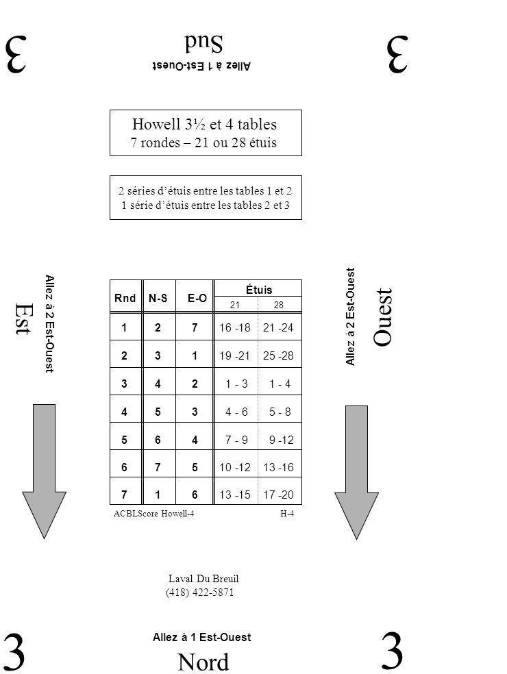 Est Ouest Sud 33 3 Nord 3 Laval Du Breuil (418) 422-5871 Allez à 1 Est-Ouest Allez à 2 Est-Ouest Howell 3½ et 4 tables 7 rondes – 21 ou 28 étuis 2 séries détuis entre les tables 1 et 2 1 série détuis entre les tables 2 et 3 H-4ACBLScore Howell-4 RndN-SE-O Étuis 2 3 1 19 -21 25 -28 1 2 7 16 -18 21 -24 3 4 2 1 - 3 1 - 4 4 5 3 4 - 6 5 - 8 5 6 4 7 - 9 9 -12 2128 6 7 5 10 -12 13 -16 7 1 6 13 -15 17 -20