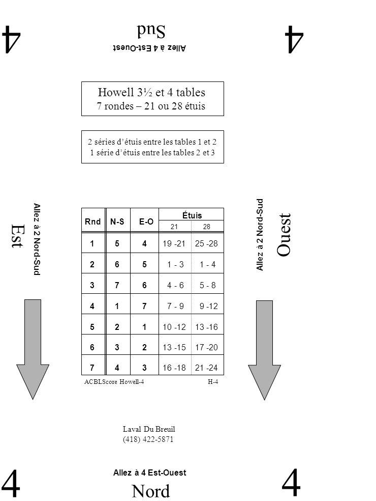 Est Ouest Sud 44 4 Nord 4 Laval Du Breuil (418) 422-5871 Allez à 4 Est-Ouest Allez à 2 Nord-Sud Howell 3½ et 4 tables 7 rondes – 21 ou 28 étuis 2 séries détuis entre les tables 1 et 2 1 série détuis entre les tables 2 et 3 H-4ACBLScore Howell-4 RndN-SE-O Étuis 2 6 5 1 - 3 1 - 4 1 5 4 19 -21 25 -28 3 7 6 4 - 6 5 - 8 4 1 7 7 - 9 9 -12 5 2 1 10 -12 13 -16 2128 6 3 2 13 -15 17 -20 7 4 3 16 -18 21 -24