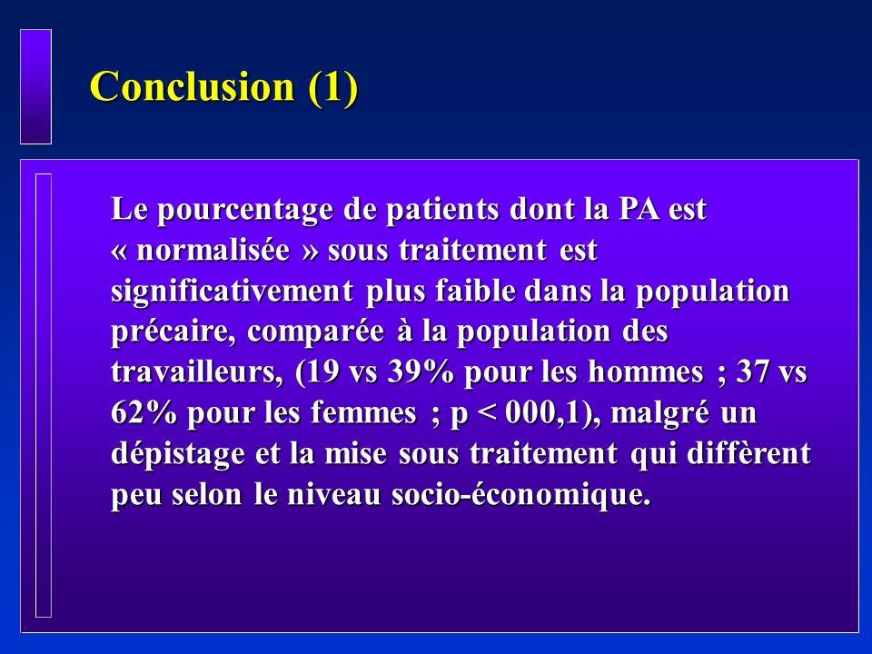 Conclusion (1) Le pourcentage de patients dont la PA est « normalisée » sous traitement est significativement plus faible dans la population précaire,