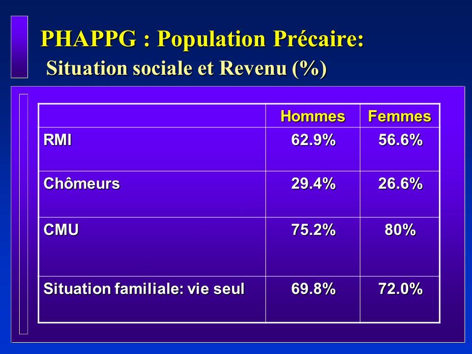 PHAPPG : Population Précaire: Situation sociale et Revenu (%) HommesFemmes RMI62.9%56.6% Chômeurs29.4%26.6% CMU75.2%80% Situation familiale: vie seul