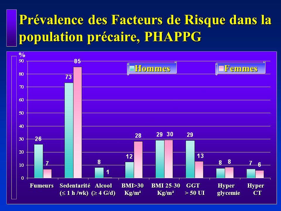 Hypertension et facteurs de risque: Modèle : Sédentarité, Alcool, Obésité, Surcharge pondérale Hypertension et facteurs de risque: Modèle : Sédentarité, Alcool, Obésité, Surcharge pondérale OR95% CIP Age group (10 ans) Obésité ( 30 kg/m² ) Surpoids (25 -30 kg/m² ) 3.1 3.1 1.5 2.6 - 3.7 2.1 - 4.5 1.03 - 2.3 0.000 0.000 0.033 Hommes Femmes PHAPPG: Population Précaire: après régression logistique 3.4 - 8.3 1.8 - 3.7 2.1 - 3 1.06 - 3 0.000 0.000 0.000 0.029 Obésité ( 30 kg/m²) Obésité ( 30 kg/m² ) Age group (10 ans) Alcool 4 v/j 5.3 2.6 2.5 1.8 Surpoids (25 -30 kg/m²) Surpoids (25 -30 kg/m² ) OR95% CIP