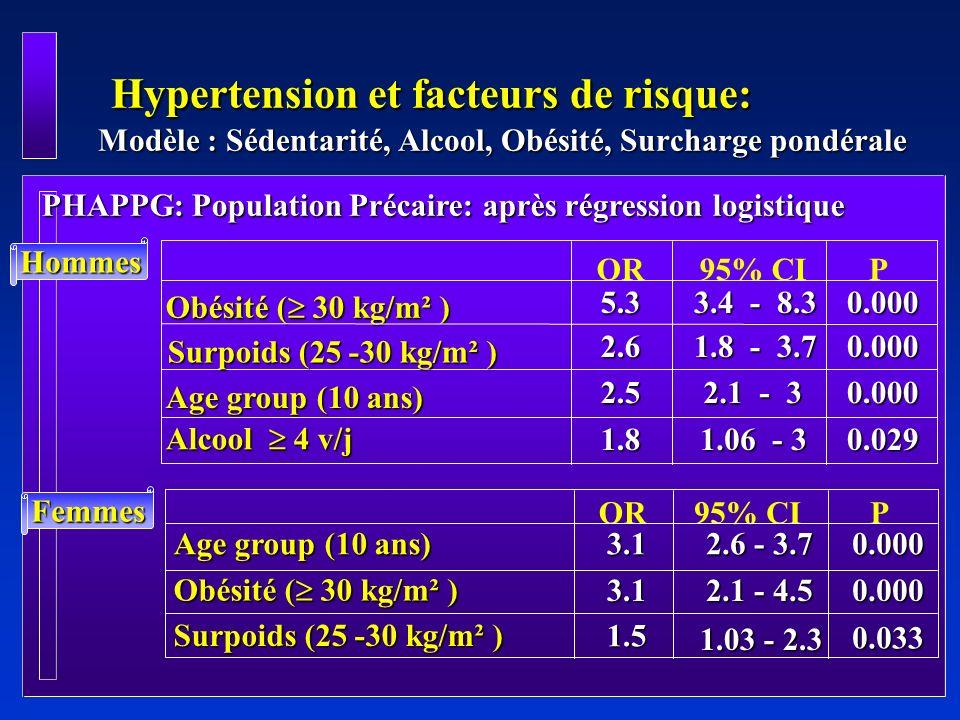 Comparaison des deux populations (INHAPAG: Travailleurs); (PHAPPG: Précaires) (1) Comparaison des deux populations (INHAPAG: Travailleurs); (PHAPPG: Précaires) (1) Femmes Femmes N Age (années) Age (années)INHAPAG 2979 2979 40 10 40 10PHAPPG 1332 1332 40 11 40 11 BMI (Kg/m²) BMI (Kg/m²) 25.3 4 27.1 6.4 Obésité (>30 kg/m²) Obésité (>30 kg/m²)16.1%29% Hypertension:Prévalence Hypertension:Prévalence18.9%22% Risque d hypertension: Risque d hypertension: Odds ratio obèse vs.