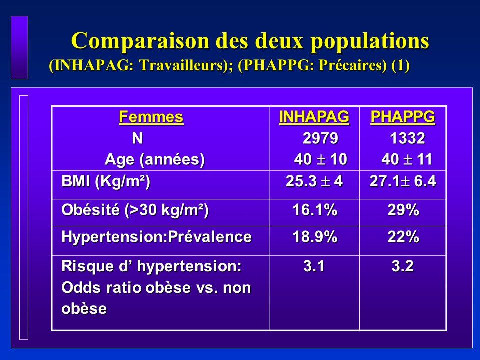 Comparaison des deux populations (INHAPAG: Travailleurs); (PHAPPG: Précaires) (2) Comparaison des deux populations (INHAPAG: Travailleurs); (PHAPPG: Précaires) (2) HommesN Age (ans) INHAPAG 3134 3134 39 10 39 10PHAPPG 1088 1088 41.9 11 41.9 11 BMI (Kg/m2) BMI (Kg/m2) 24.9 3.9 24.8 4.9 Obésité (>30 kg/m²) Obésité (>30 kg/m²) 10 % 12.5 % Hypertension:Prévalence Hypertension:Prévalence 19.5 % 25.2% Risque dhypertension: Odds ratio obèse vs.