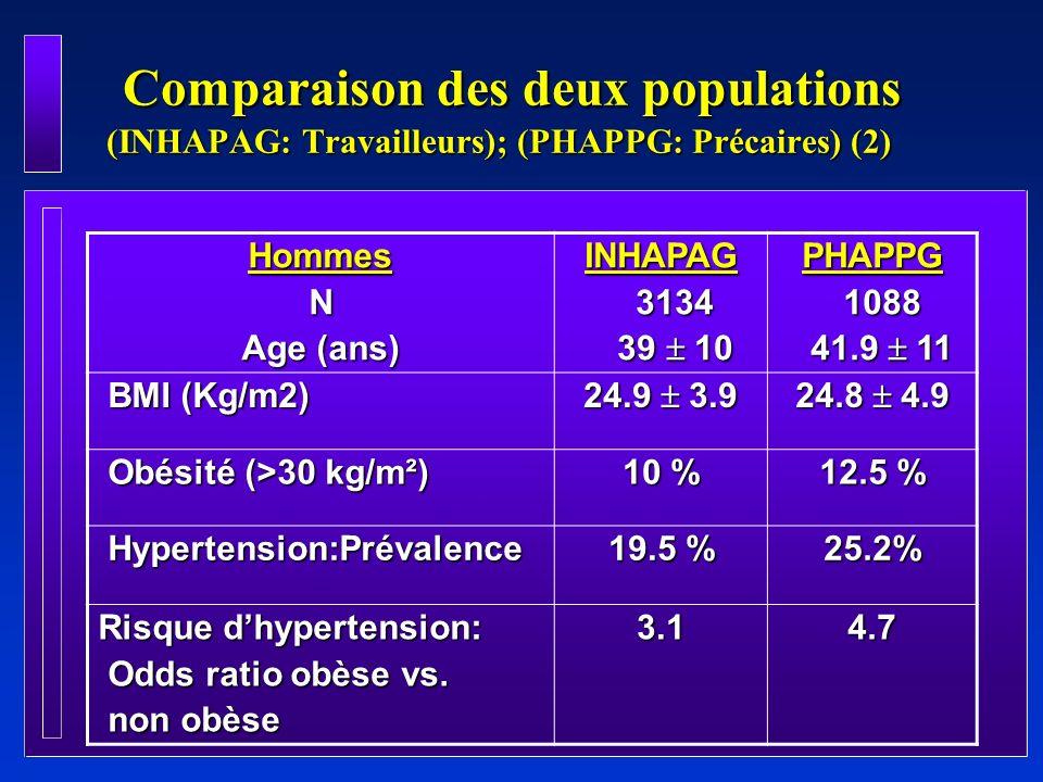 Comparaison des deux populations (INHAPAG: Travailleurs); (PHAPPG: Précaires) (2) Comparaison des deux populations (INHAPAG: Travailleurs); (PHAPPG: P