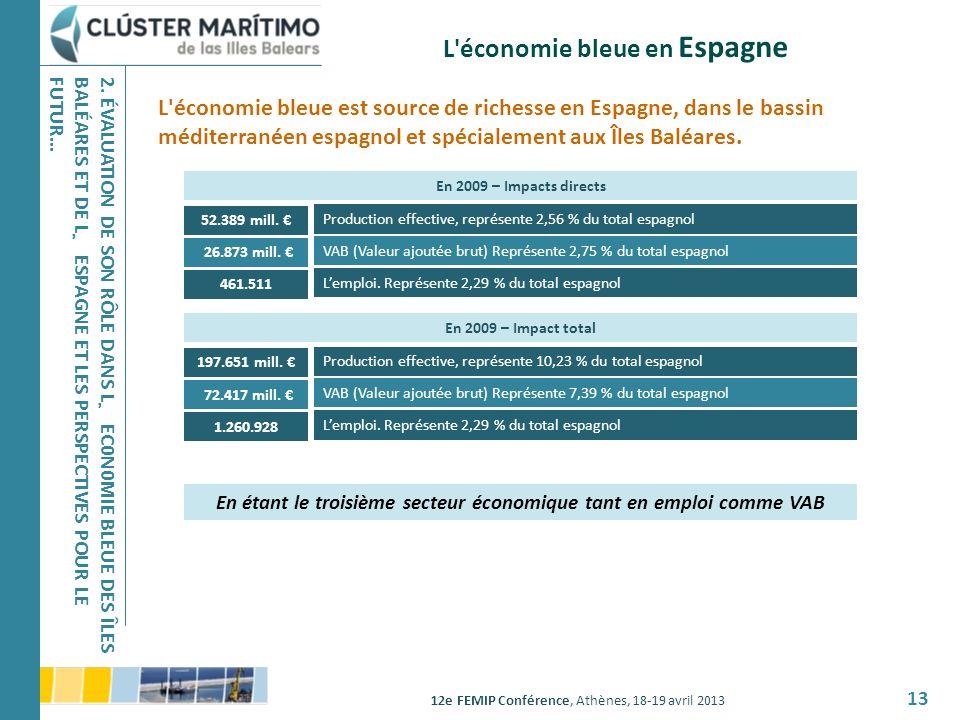 12e FEMIP Conférence, Athènes, 18-19 avril 2013 13 L'économie bleue en Espagne L'économie bleue est source de richesse en Espagne, dans le bassin médi