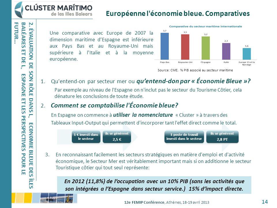 12e FEMIP Conférence, Athènes, 18-19 avril 2013 14 Européenne l'économie bleue. Comparatives Source: CME. % PIB associé au secteur maritime Une compar