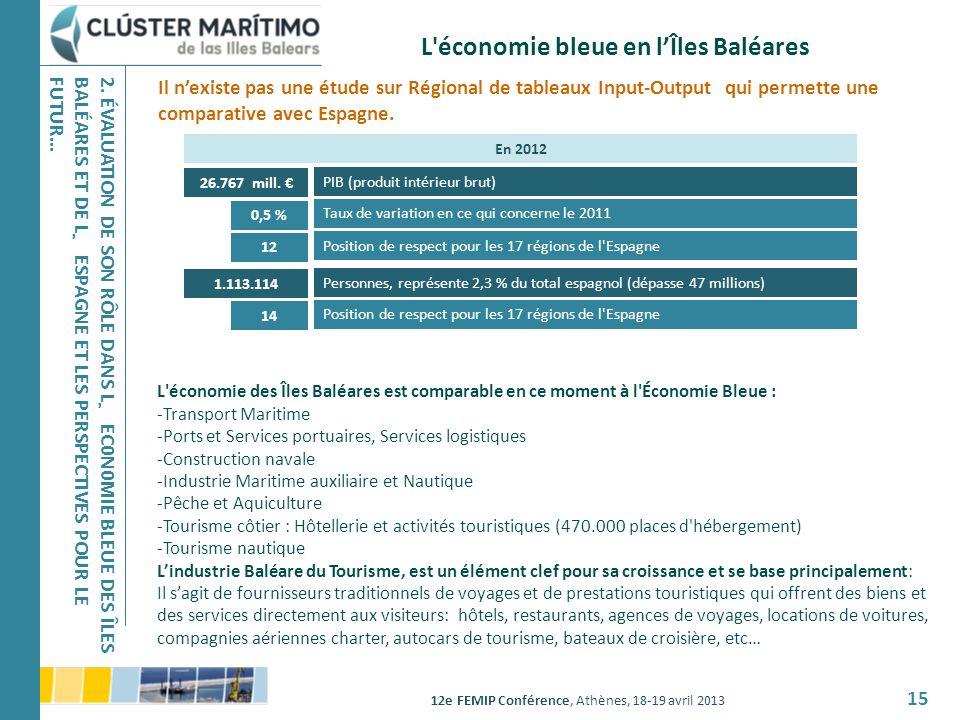 12e FEMIP Conférence, Athènes, 18-19 avril 2013 15 L'économie bleue en lÎles Baléares Il nexiste pas une étude sur Régional de tableaux Input-Output q
