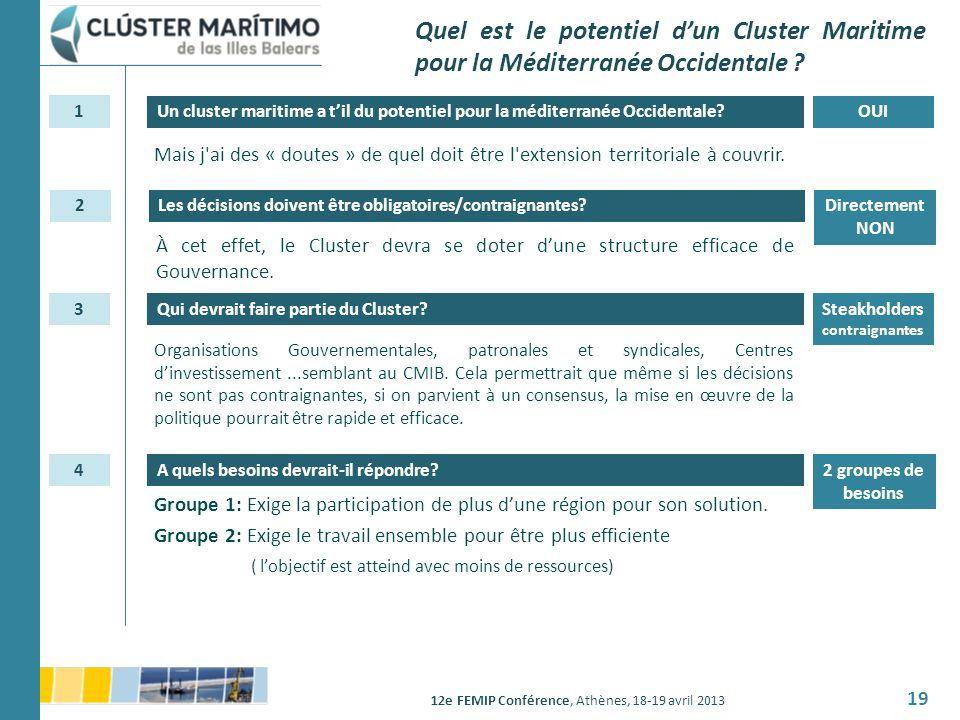 12e FEMIP Conférence, Athènes, 18-19 avril 2013 19 OUIUn cluster maritime a til du potentiel pour la méditerranée Occidentale? Quel est le potentiel d