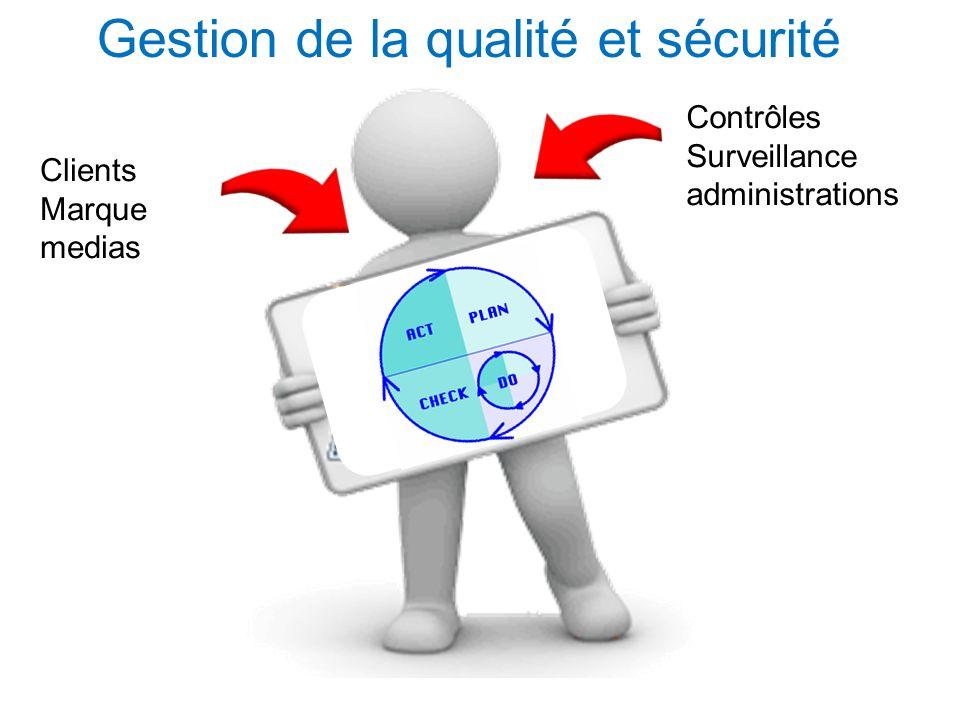 Quality Group directionPrivate label safety process Contrôles Surveillance administrations Clients Marque medias Gestion de la qualité et sécurité