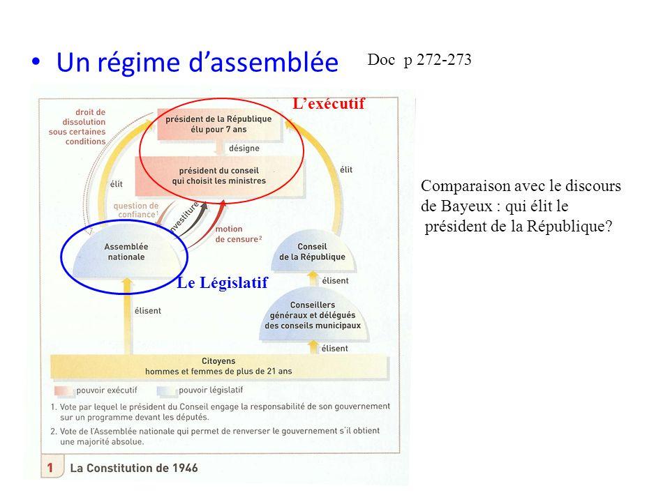 Un régime dassemblée Doc p 272-273 Lexécutif Le Législatif Comparaison avec le discours de Bayeux : qui élit le président de la République?