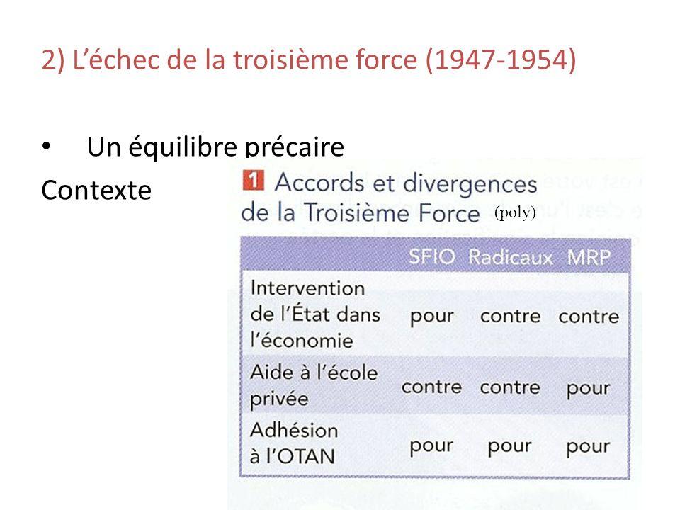 2) Léchec de la troisième force (1947-1954) Un équilibre précaire Contexte (poly)