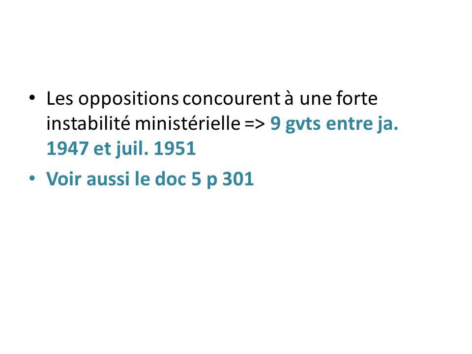 Les oppositions concourent à une forte instabilité ministérielle => 9 gvts entre ja. 1947 et juil. 1951 Voir aussi le doc 5 p 301