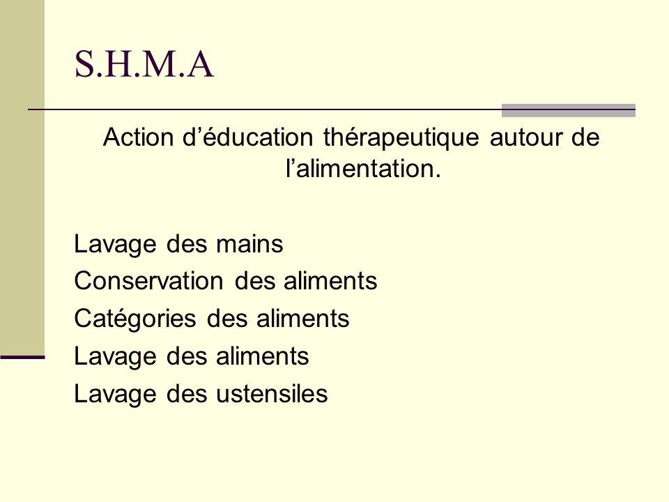 S.H.M.A Action déducation thérapeutique autour de lalimentation. Lavage des mains Conservation des aliments Catégories des aliments Lavage des aliment