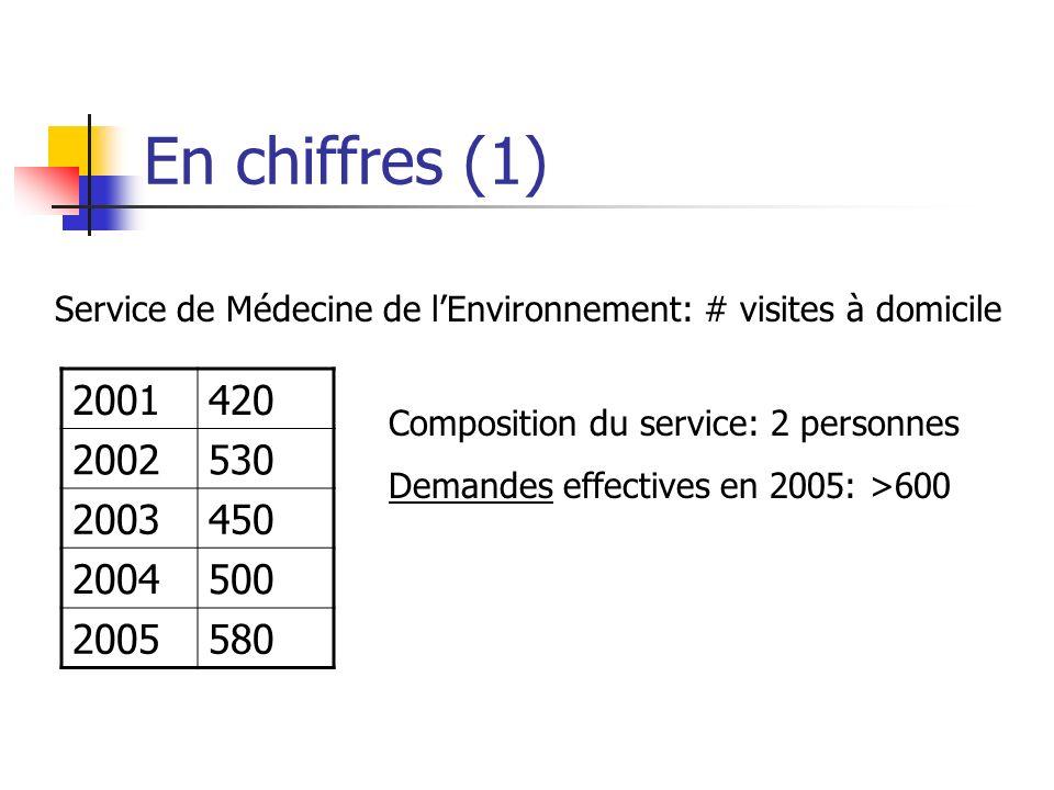 En chiffres (1) Service de Médecine de lEnvironnement: # visites à domicile 2001420 2002530 2003450 2004500 2005580 Composition du service: 2 personnes Demandes effectives en 2005: >600