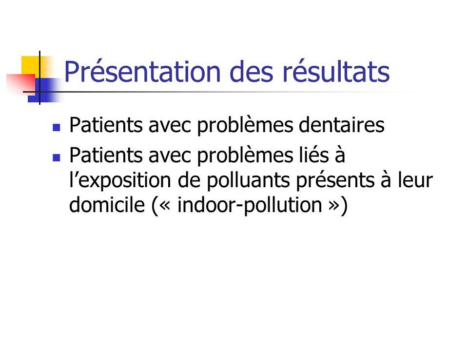 Présentation des résultats Patients avec problèmes dentaires Patients avec problèmes liés à lexposition de polluants présents à leur domicile (« indoor-pollution »)