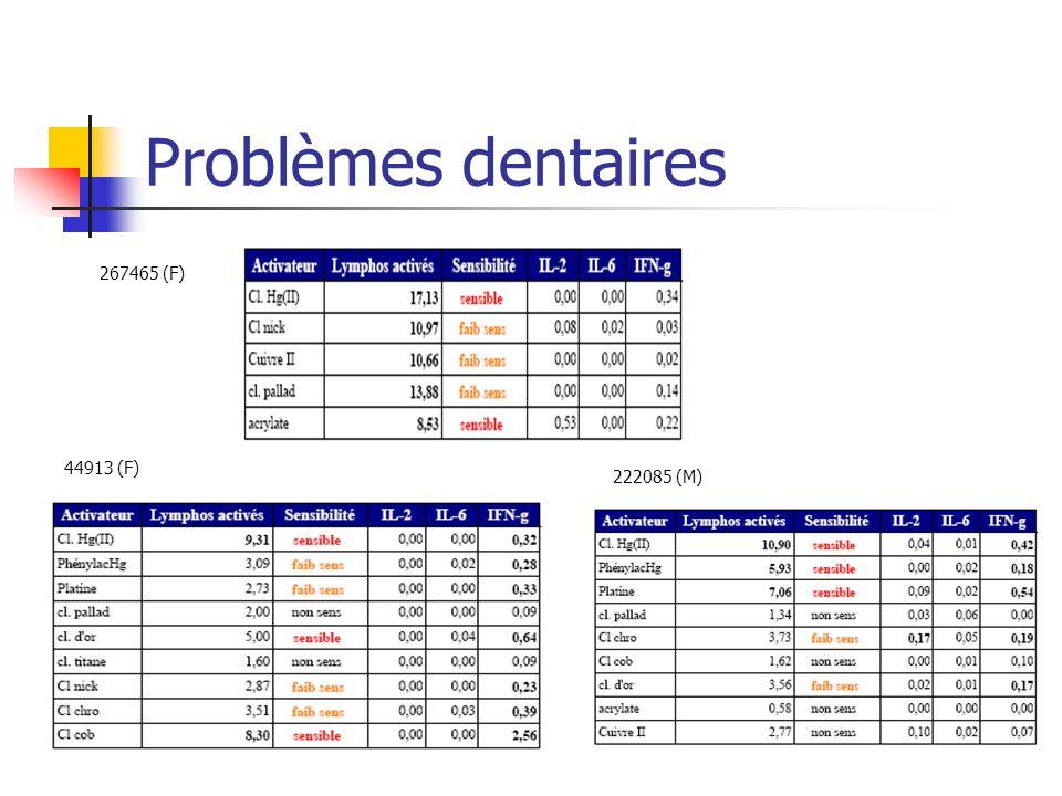 Problèmes dentaires 267465 (F) 44913 (F) 222085 (M)