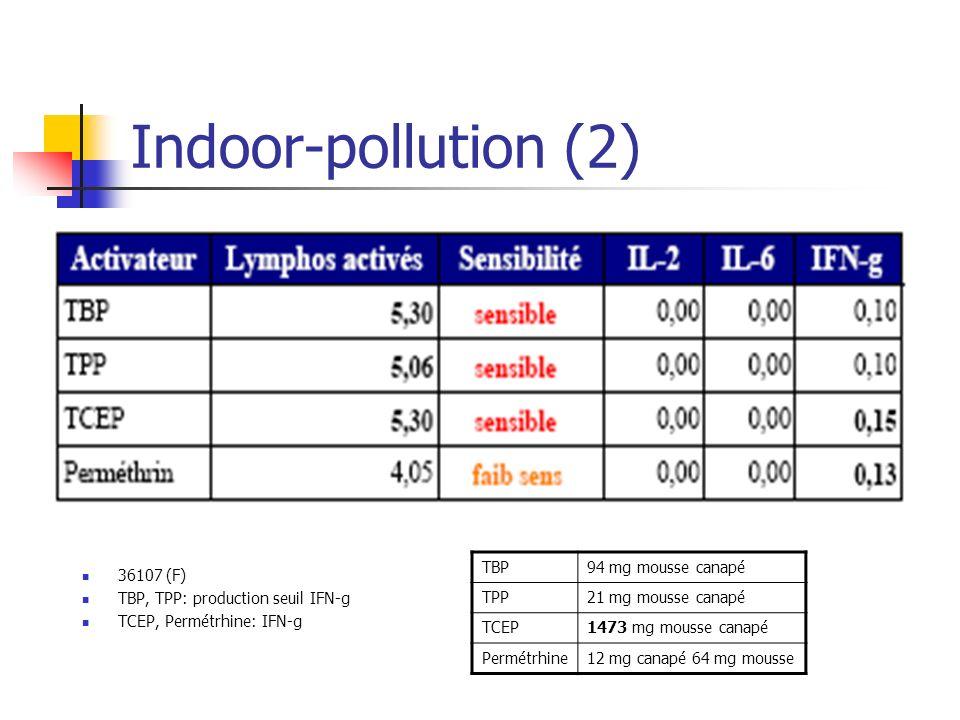 Indoor-pollution (2) 36107 (F) TBP, TPP: production seuil IFN-g TCEP, Permétrhine: IFN-g TBP94 mg mousse canapé TPP21 mg mousse canapé TCEP1473 mg mousse canapé Permétrhine12 mg canapé 64 mg mousse