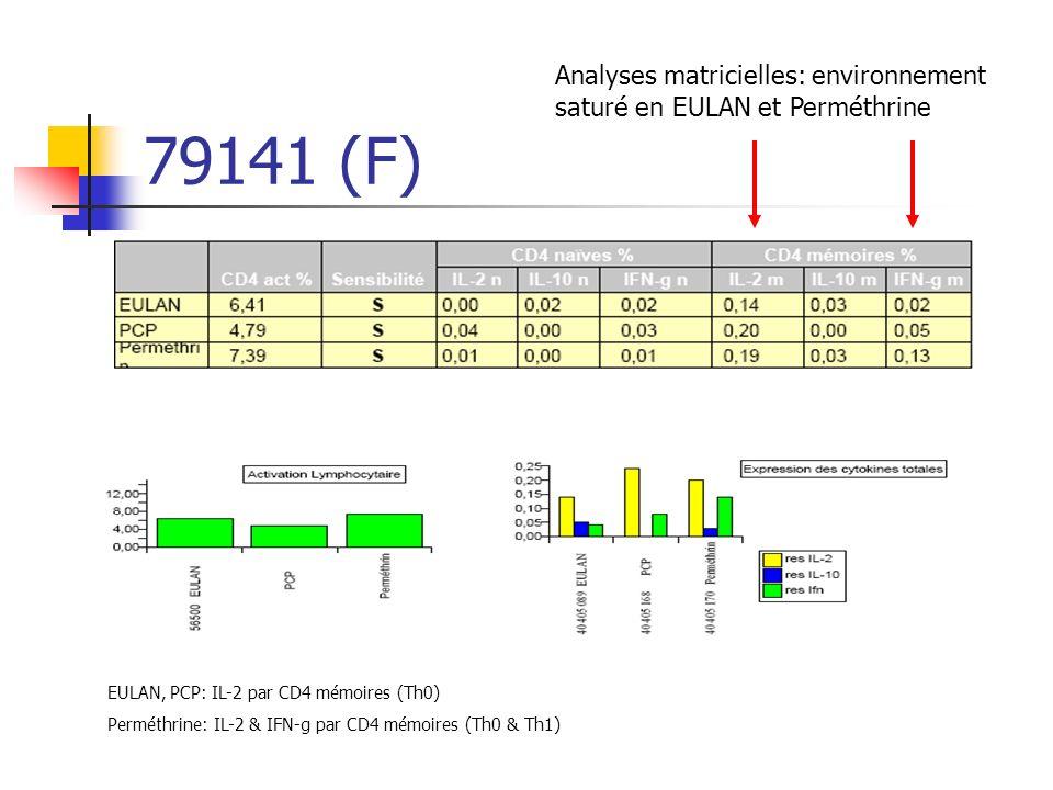 79141 (F) Analyses matricielles: environnement saturé en EULAN et Perméthrine EULAN, PCP: IL-2 par CD4 mémoires (Th0) Perméthrine: IL-2 & IFN-g par CD4 mémoires (Th0 & Th1)