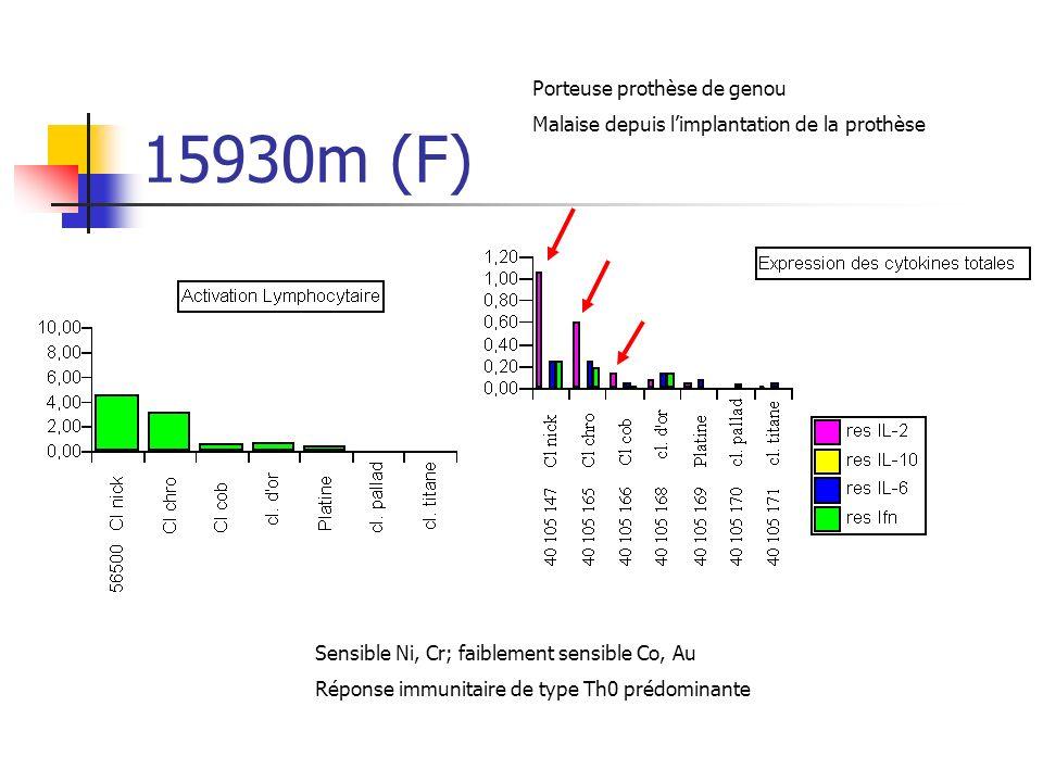 15930m (F) Porteuse prothèse de genou Malaise depuis limplantation de la prothèse Sensible Ni, Cr; faiblement sensible Co, Au Réponse immunitaire de type Th0 prédominante