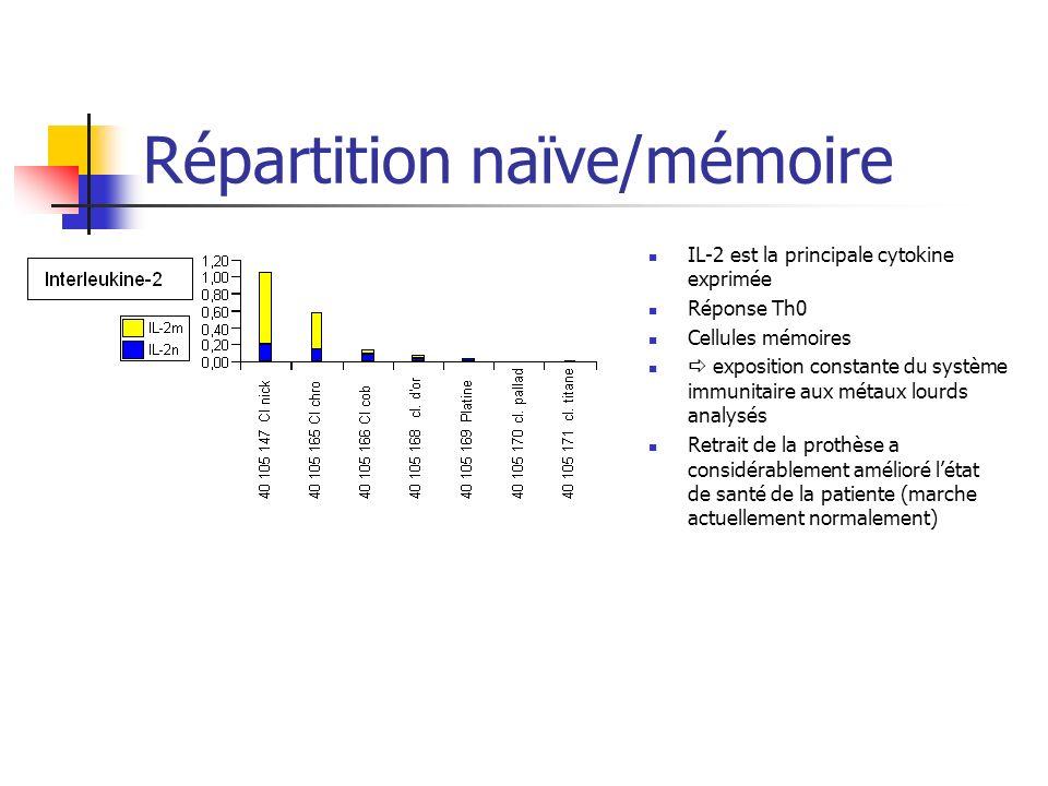 Répartition naïve/mémoire IL-2 est la principale cytokine exprimée Réponse Th0 Cellules mémoires exposition constante du système immunitaire aux métaux lourds analysés Retrait de la prothèse a considérablement amélioré létat de santé de la patiente (marche actuellement normalement)