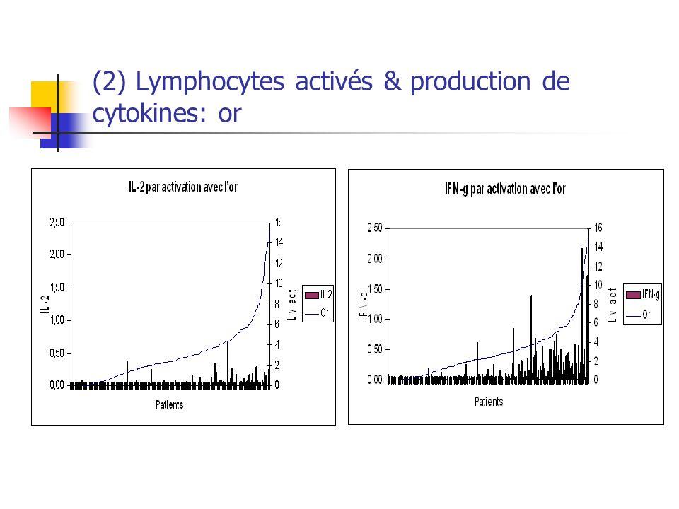 (2) Lymphocytes activés & production de cytokines: or