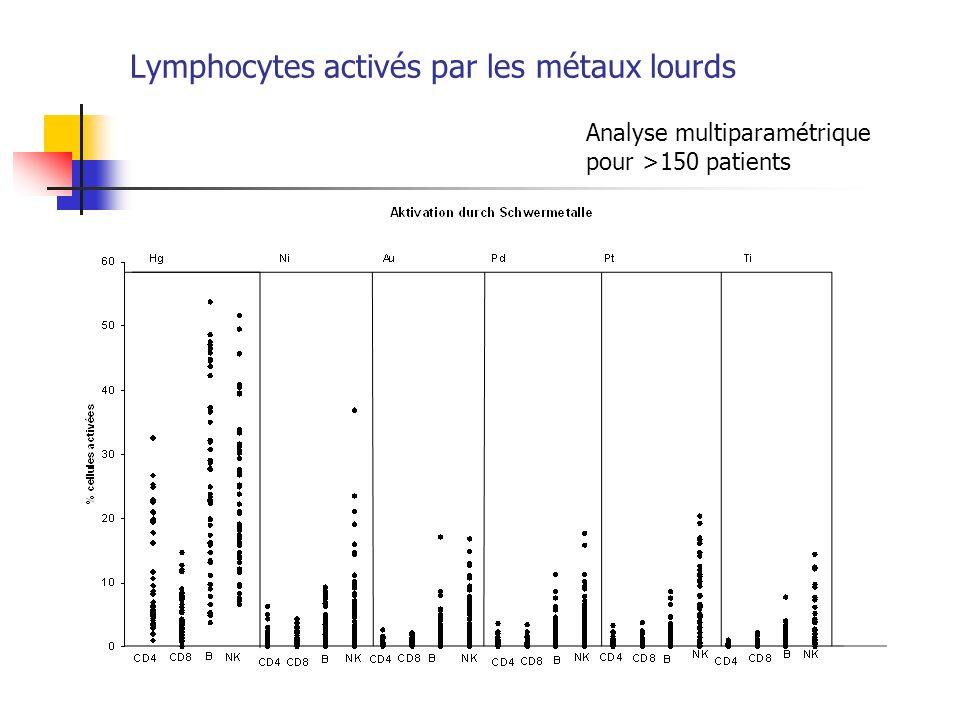 Lymphocytes activés par les métaux lourds Analyse multiparamétrique pour >150 patients