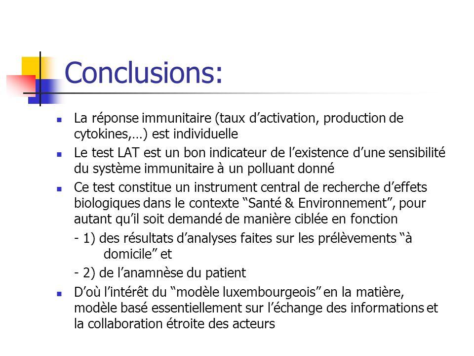 Conclusions: La réponse immunitaire (taux dactivation, production de cytokines,…) est individuelle Le test LAT est un bon indicateur de lexistence dune sensibilité du système immunitaire à un polluant donné Ce test constitue un instrument central de recherche deffets biologiques dans le contexte Santé & Environnement, pour autant quil soit demandé de manière ciblée en fonction - 1) des résultats danalyses faites sur les prélèvements à domicile et - 2) de lanamnèse du patient Doù lintérêt du modèle luxembourgeois en la matière, modèle basé essentiellement sur léchange des informations et la collaboration étroite des acteurs