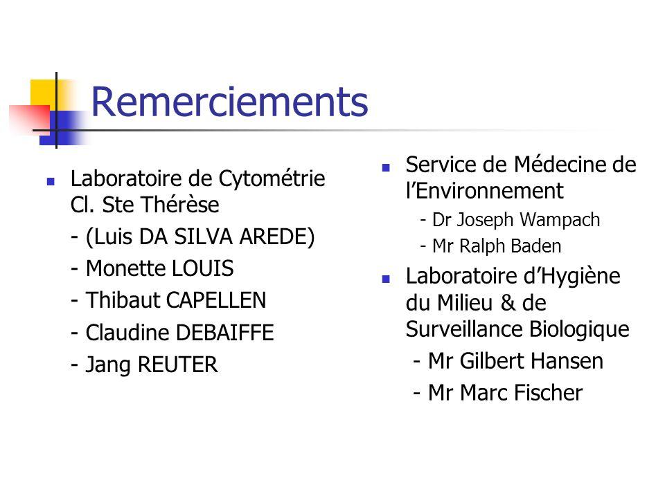 Remerciements Laboratoire de Cytométrie Cl.
