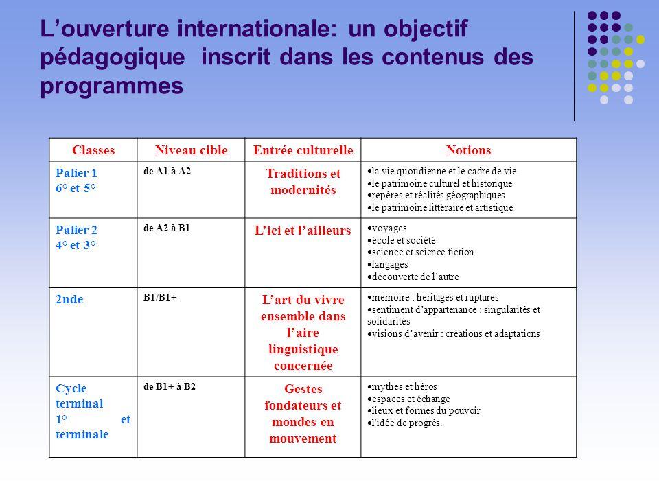 Louverture internationale: un objectif pédagogique inscrit dans les contenus des programmes ClassesNiveau cibleEntrée culturelleNotions Palier 1 6° et