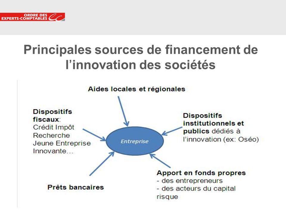 3 Principales sources de financement de linnovation des sociétés