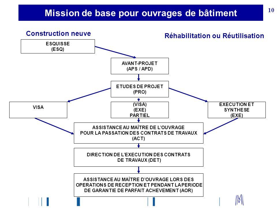 10 Mission de base pour ouvrages de bâtiment Construction neuve Réhabilitation ou Réutilisation ESQUISSE (ESQ) AVANT-PROJET (APS / APD) ETUDES DE PROJ