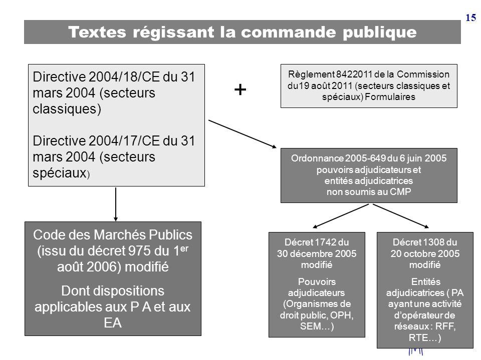 15 Textes régissant la commande publique Directive 2004/18/CE du 31 mars 2004 (secteurs classiques) Directive 2004/17/CE du 31 mars 2004 (secteurs spé