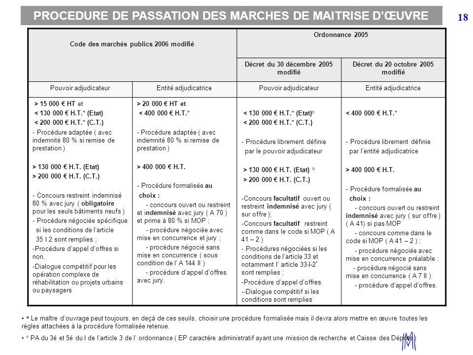 18 Code des marchés publics 2006 modifié Ordonnance 2005 Décret du 30 décembre 2005 modifié Décret du 20 octobre 2005 modifié Pouvoir adjudicateurEnti