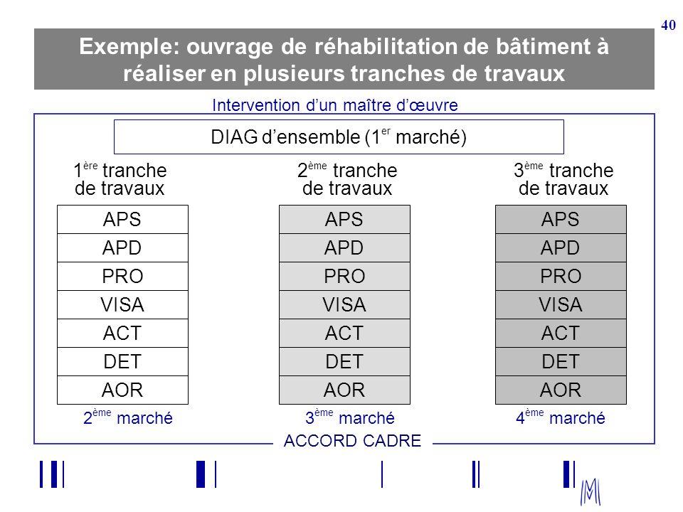 40 Exemple: ouvrage de réhabilitation de bâtiment à réaliser en plusieurs tranches de travaux DIAG densemble (1 er marché) 1 ère tranche de travaux AP