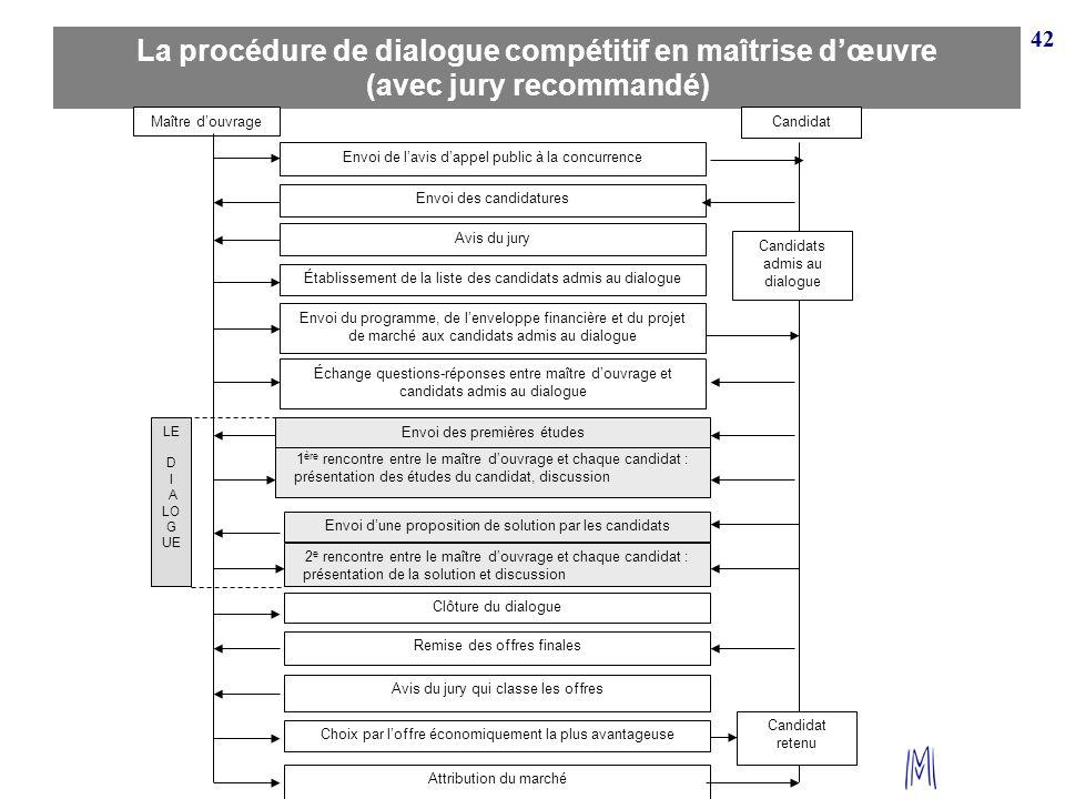 42 La procédure de dialogue compétitif en maîtrise dœuvre (avec jury recommandé) Maître douvrage Envoi de lavis dappel public à la concurrence Candida