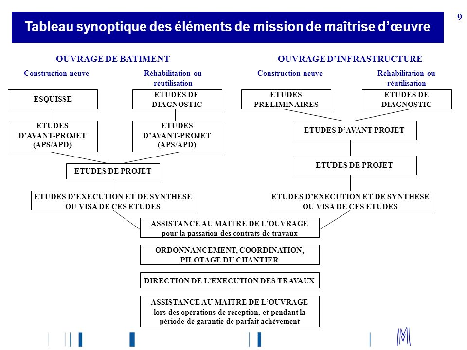 9 Tableau synoptique des éléments de mission de maîtrise dœuvre OUVRAGE DE BATIMENTOUVRAGE DINFRASTRUCTURE ESQUISSE ETUDES DE DIAGNOSTIC ETUDES DAVANT