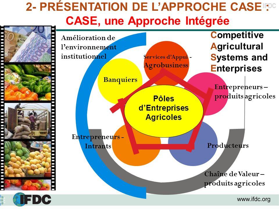 IFDC 2- PRÉSENTATION DE LAPPROCHE CASE : CASE, une Approche Intégrée Amélioration de lenvironnement institutionnel Entrepreneurs - Intrants Producteur
