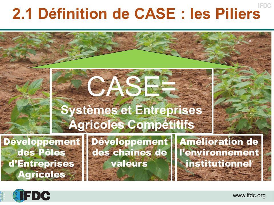 IFDC 2.1 Définition de CASE : les Piliers Développement des Pôles dEntreprises Agricoles Développement des chaines de valeurs Amélioration de lenviron
