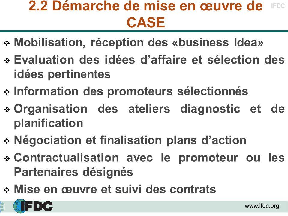 IFDC 2.2 Démarche de mise en œuvre de CASE Mobilisation, réception des «business Idea» Evaluation des idées daffaire et sélection des idées pertinente
